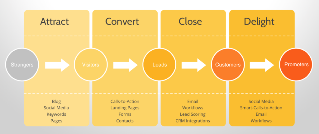 Baker Labs Inbound Marketing Methodology-1