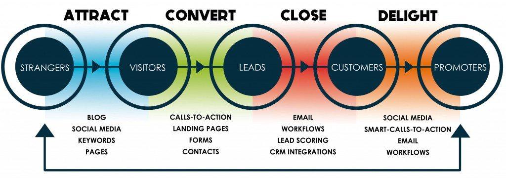 Baker Labs Inbound Marketing Approach Graphic