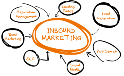 Getting Started with Inbound & Content Marketing