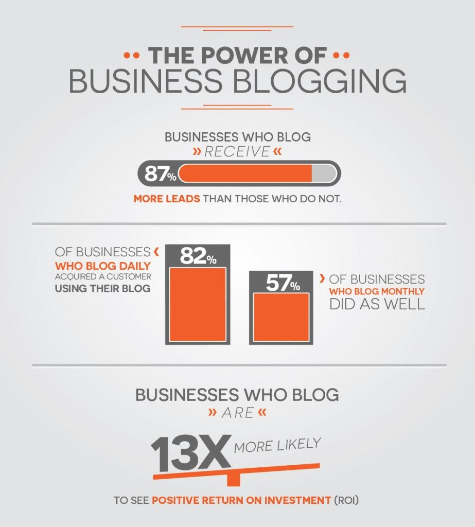 The Power of Business Blogging