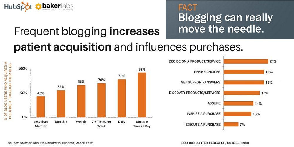 Frequent blogging increases patient acquisition and influences purchases.