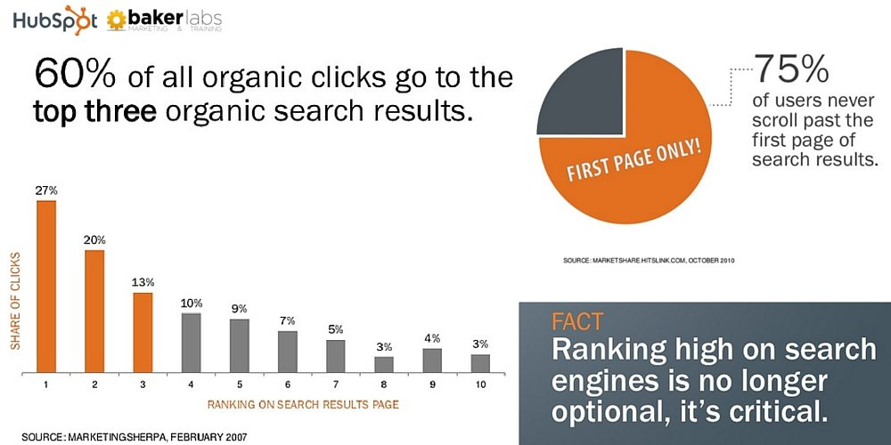 60% of organic clicks go to the top three organic search results