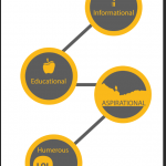 4 BIG Categories of Content for Inbound Marketing