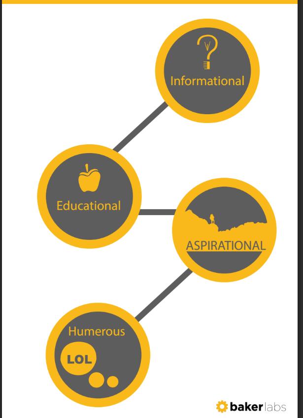 Four Categories of Inbound Marketing Content