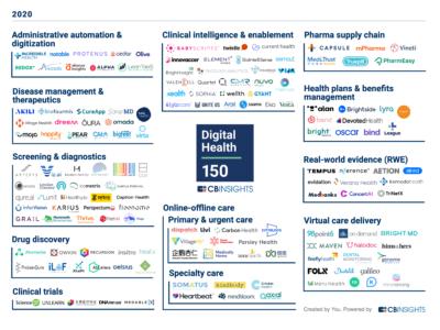 Fragmented digital health startups market