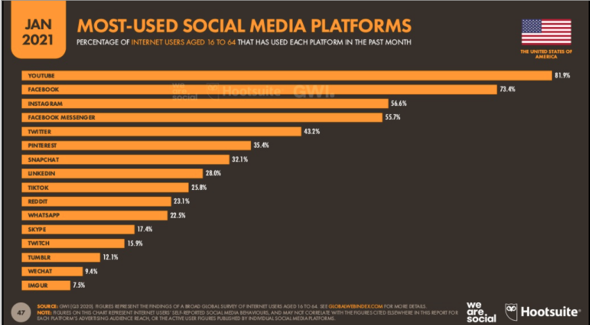 Which social platforms are best for business?